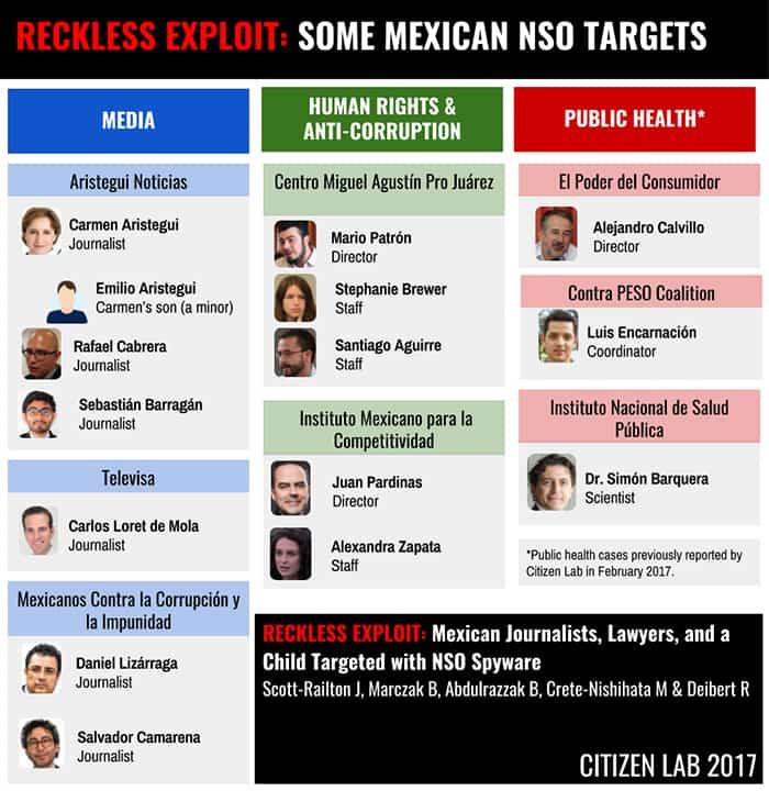 Pegasus espionaje México