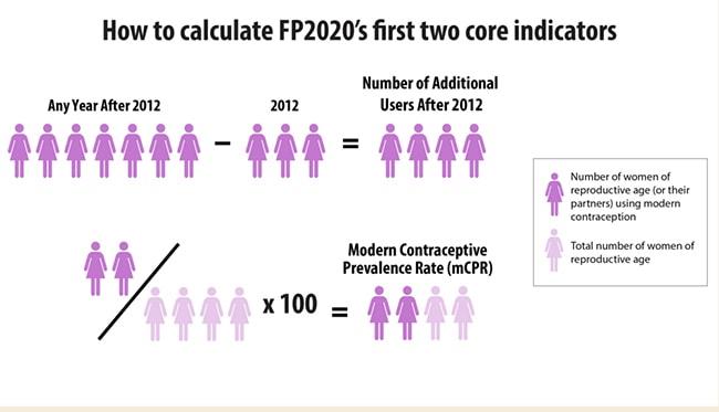 La planificación familiar es la ruta para terminar con la pobreza