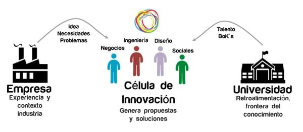 Programa 'Células de Innovación