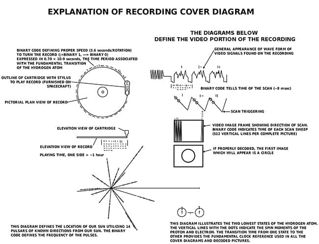 The Golden Record de la NASA y la misión Voyager