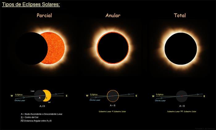 Eclipse solar más antiguo