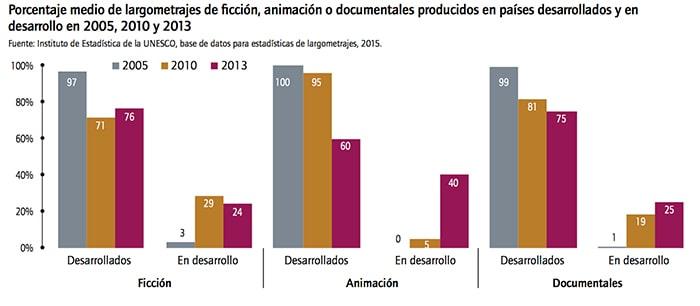 industria cinematográfica en Colombia UNESCO