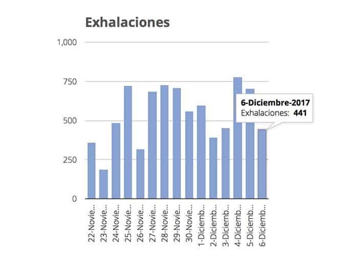 actividad de Don Goyo Popocatépetl