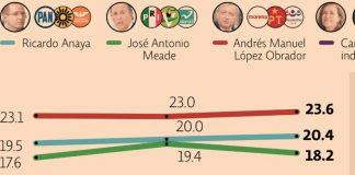 Encuestas Presidenciales 2018 en México