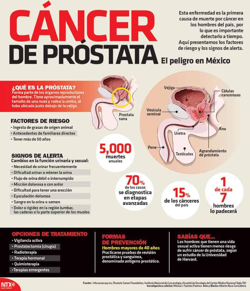 analisis para detectar problemas prostata