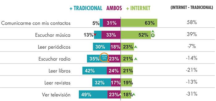 millennials compran más por internet