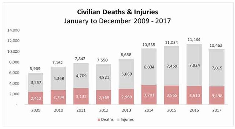 Afganistán reporta más de 10 mil víctimas en el 2017
