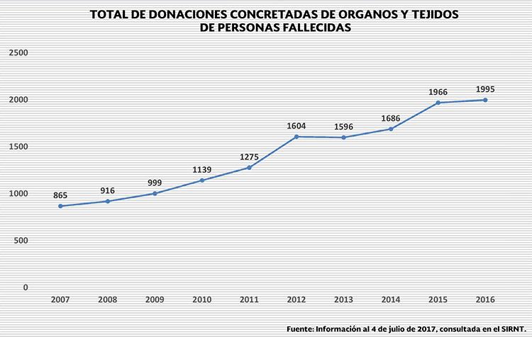 cultura de donación de órganos