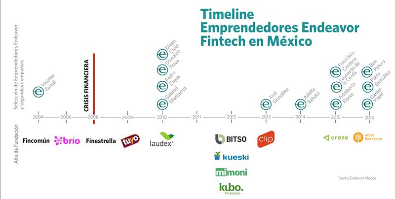 Ley Fintech Mexico