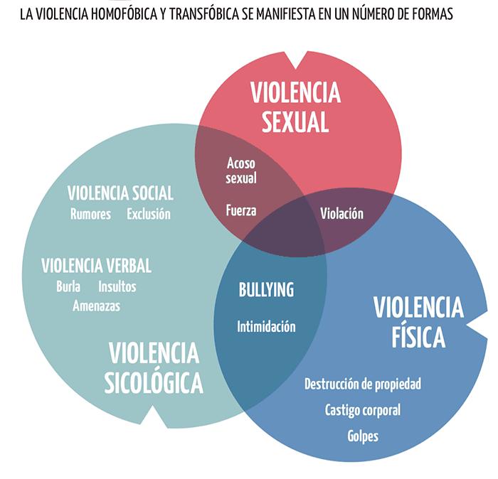 Acoso y violencia escolar