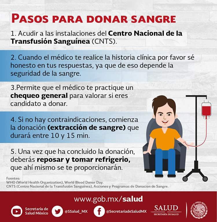 Día mundial de la donación de sangre Date a los demás. Dona Sangre. Comparte vida