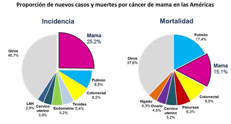 Día Mundial de Cáncer de Mama 2018