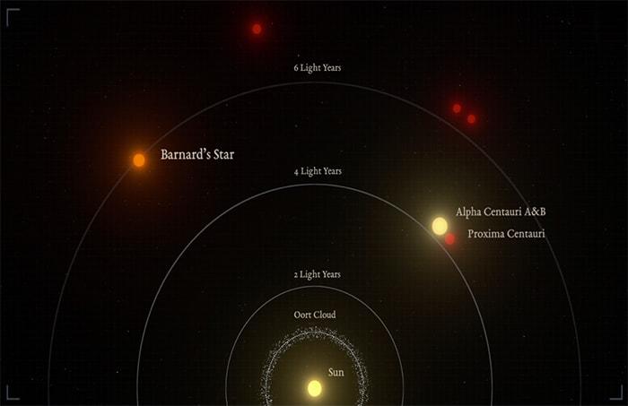 segundo exoplaneta Estrella de Barnard b