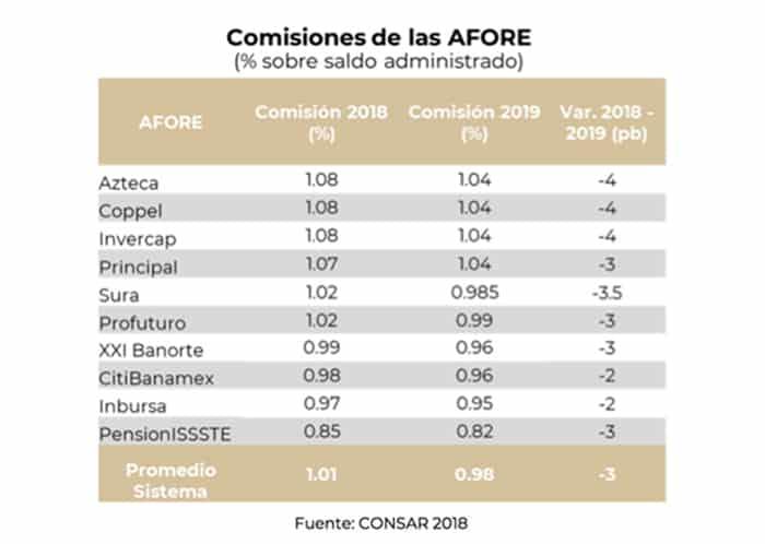 Amlo reducción comisiones de Afores 2019