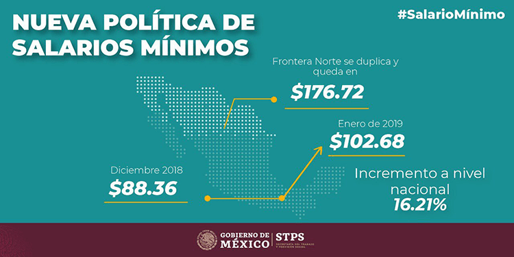 Política de Salarios Mínimos