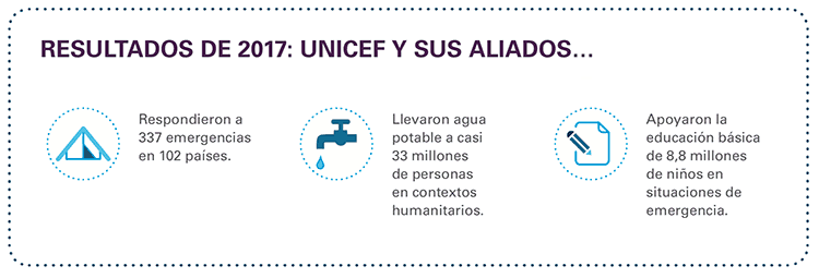72 años de Unicef