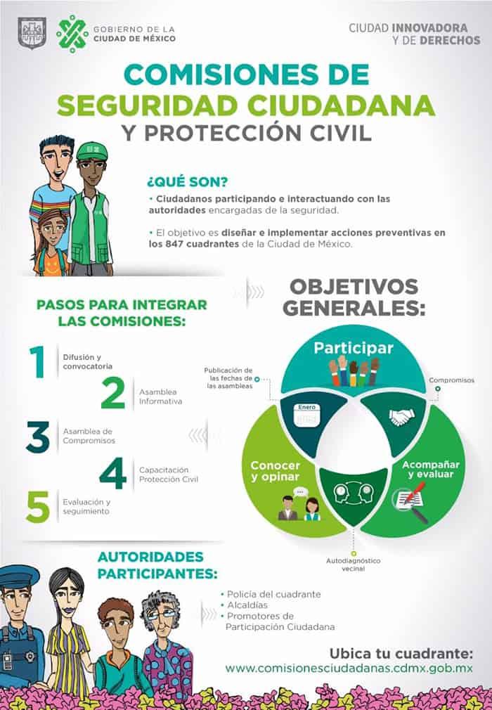 Comisiones de Seguridad Ciudadana y Protección Civil CDMX