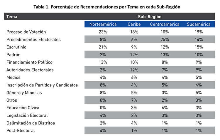 Misiones de Observación Electoral de la OEA