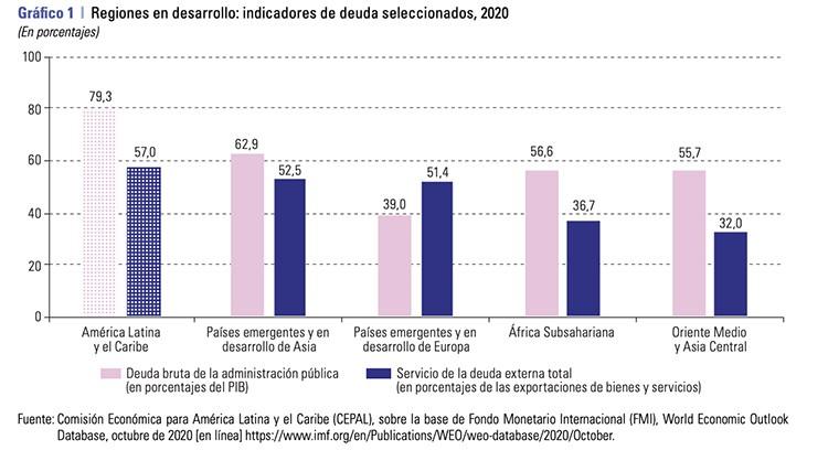 Informe de la CEPAL ante la crisis económica en Latinoamérica por COVID-19