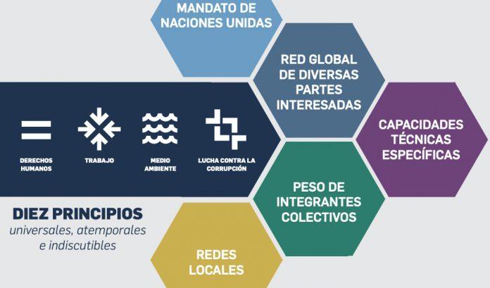 El Pacto Mundial de la ONU, apoyo a empresas responsables